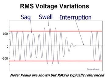 variaciones-voltaje-rms