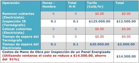 costo-beneficio-ventanas-infrarrojas-2